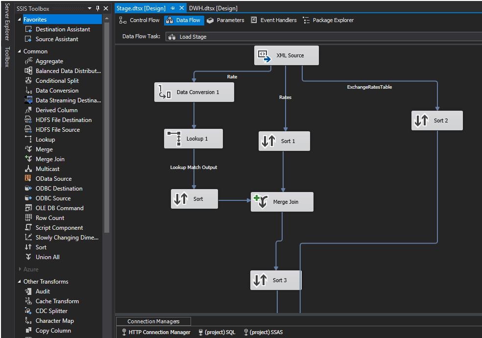 Proces ETL budowany z wykorzystaniem SQL Server Data Tools.